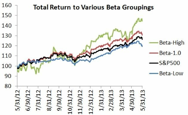 Low Volatility Investing Strategies Got Crushed In May