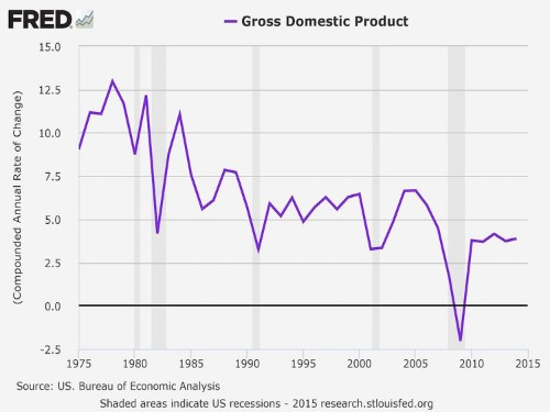 Jeb Bush just made some promises about the economy nobody could keep
