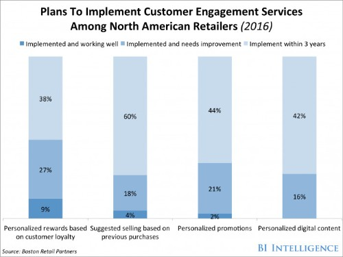North American retailers are lagging in personalized engagement