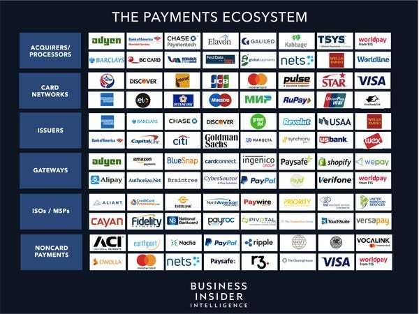 The Payments Ecosystem Report from Business Insider - Business Insider