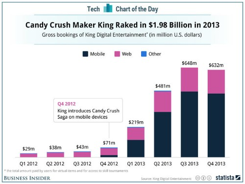 The Incredible Rise (And Fall?) Of Candy Crush