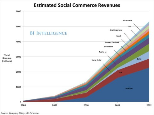 Beyond Pinterest: The Best Of Other Social Commerce Business Models