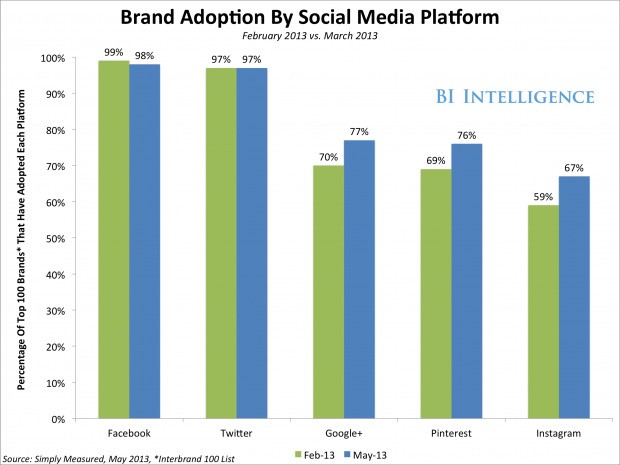 Choosing A Network-Specific Social Media Content Strategy — The 10 Reasons It Pays To Focus