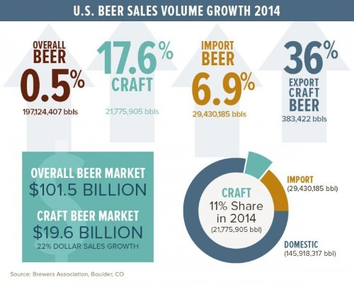 Craft beer is going through an identity crisis