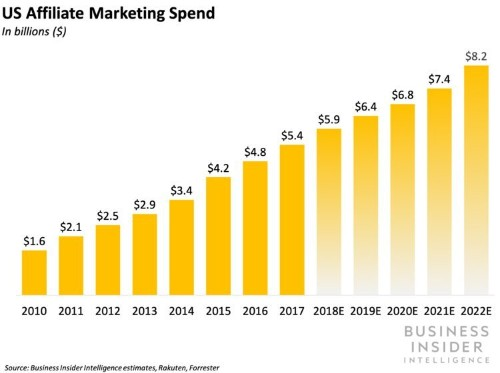 How digital media businesses are successfully integrating e-commerce as a new revenue stream — and how brands can benefit