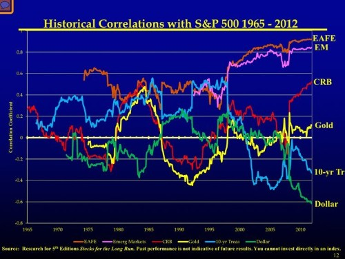 CHART: Here's How The Stock Market Has Been Correlated To Everything Else Since 1965