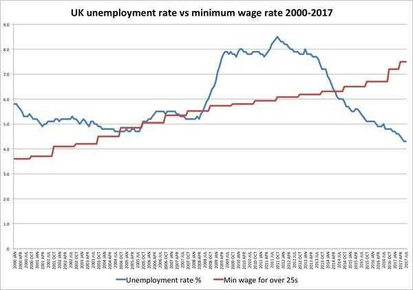 Britain doubled its minimum wage with no observable effect on unemployment - Business Insider