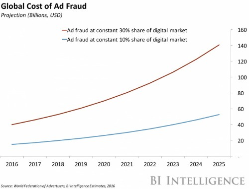 Ad fraud estimates doubled