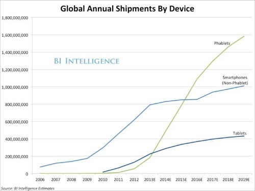 Phablets Will Outnumber Tablet Sales Three To One By 2018