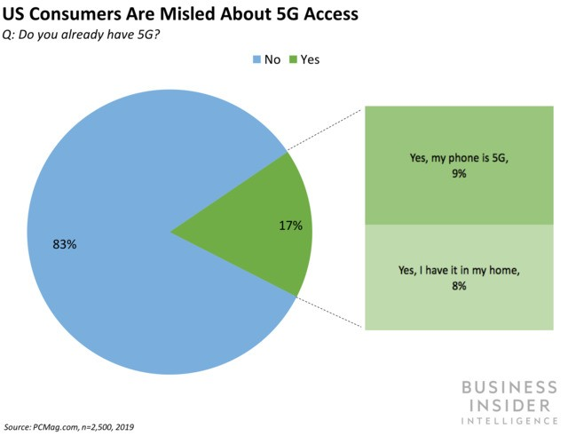 No, you don't have 5G access — US consumers are uninformed and misled about 5G