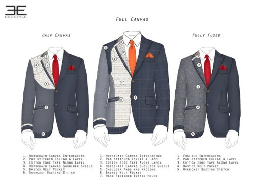 What You Need To Know About The Construction Of A Suit Jacket