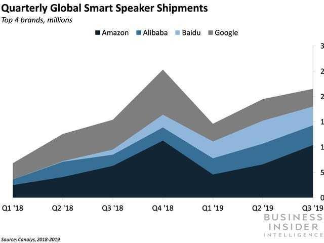 Google smart speaker shipments plummet amid industry growth - Business Insider