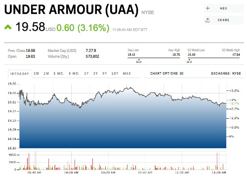 JEFFERIES: It's time to buy Under Armour (UAA, UA)