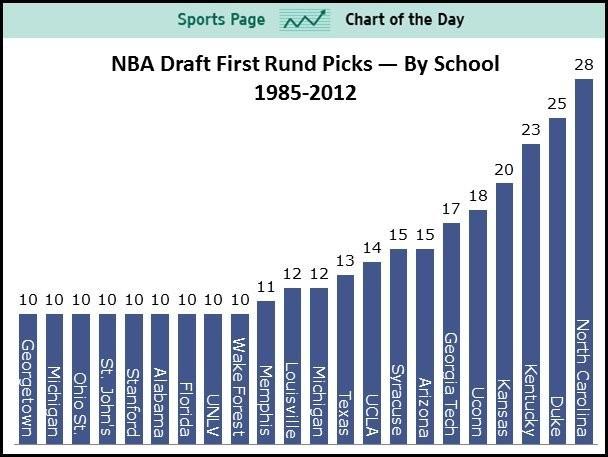 No School Owns The NBA Draft More Than The University Of North Carolina