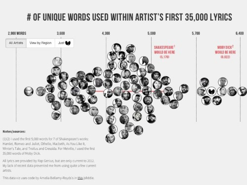 This Graph Shows Which Rappers Have A Greater Vocabulary Than Shakespeare