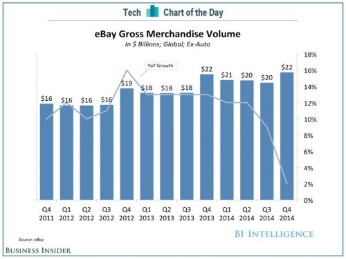 Here's Why eBay Is In Trouble