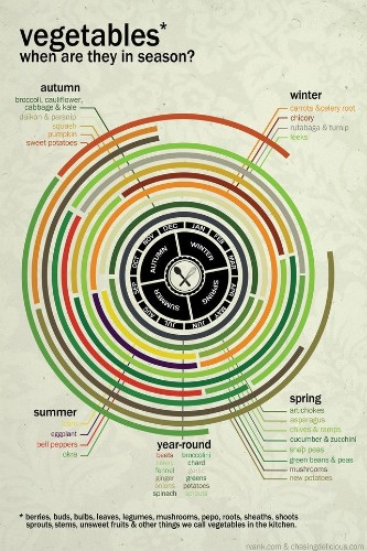 This Graph Tells You When Fruits And Vegetables Will Taste The Best