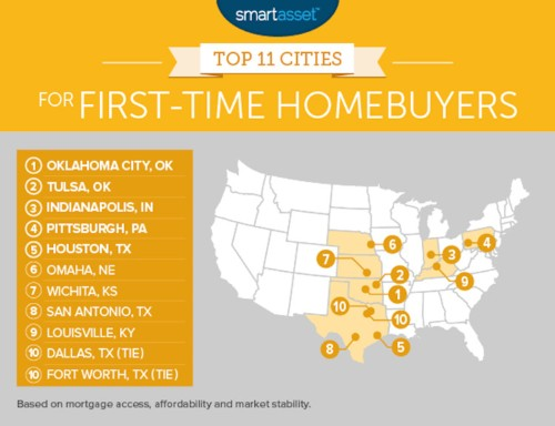 The 11 best US cities for young people to buy a home