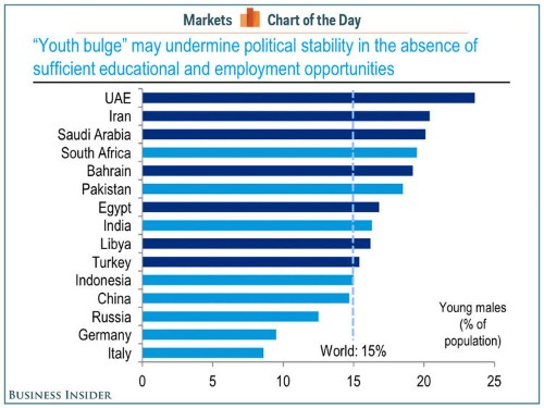'Youth Bulge' May Undermine Political Stability In The Middle East