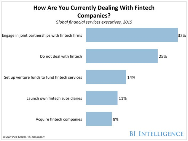 These three companies will thrive in the fintech industry