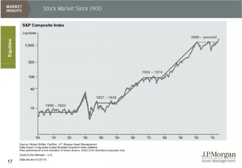 These 2 Charts Will Make You See The Stock Market In Totally Different Ways