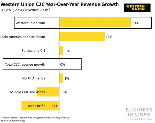 Western Union is teaming up with the UK Post Office for cross-border payments