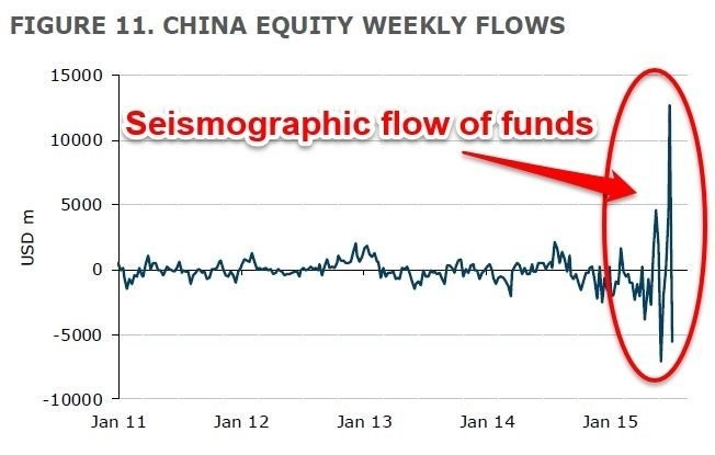 After piling into Chinese stocks last week global investors dumped them madly this week