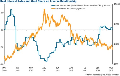 3 reasons why the gold rally is the real deal