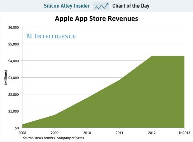CHART OF THE DAY: Apple's Incredible App Store Revenues