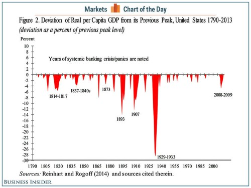 CHART OF THE DAY: The Great Depression Was An Absolute Economic Disaster