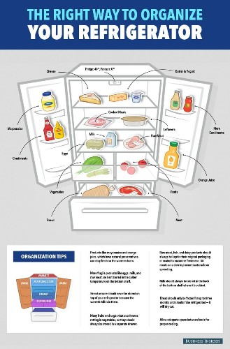 Here's The Right Way To Organize Your Refrigerator