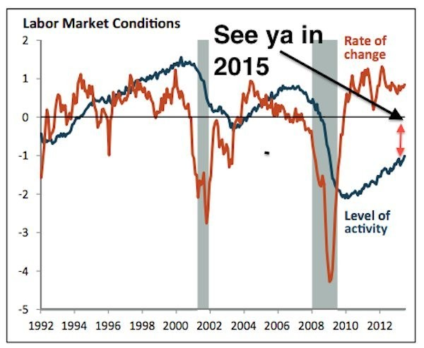 FED PAPER: The Labor Market Won't Return To Normal Until Summer 2015