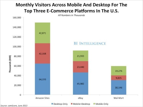 How Amazon, eBay, And Wal-Mart Became 'The Big Three' In Mobile Commerce