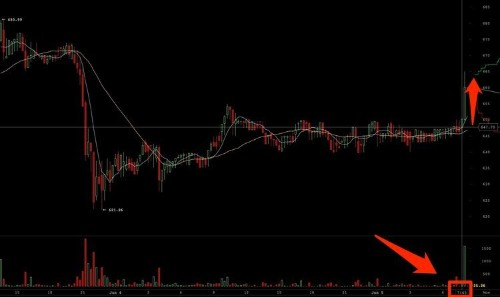 Did Bitcoin Just Have Its First-Ever Reaction To A Central Bank Announcement?