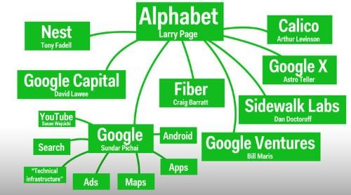 One chart that explains Alphabet, Google's new parent company