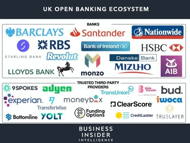 How open banking and bank APIs are boosting fintech growth - Business Insider