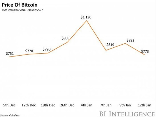 Here's why bitcoin is tumbling