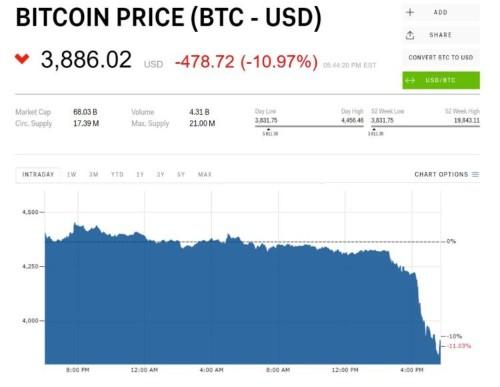 Bitcoin crashes through $4,000