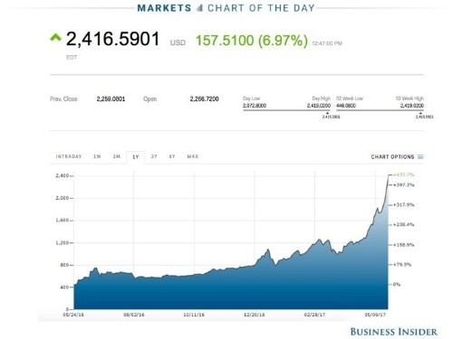 Bitcoin flies past $2,300 and $2,400 for the first time as scaling agreement is reached