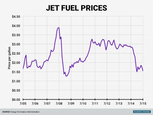 Cheap oil is finally having an impact on expensive air travel