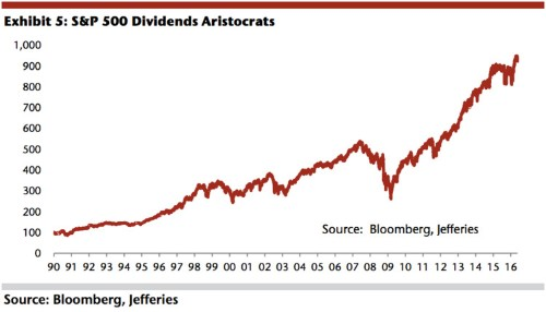 Forget earnings — dividends have been the hottest stock market measuring stick