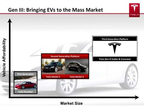ELON MUSK: Tesla Will Build A $40,000 Electric Car By 2016