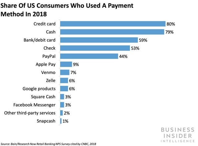 Samsung Pay launches remittances in US - Business Insider