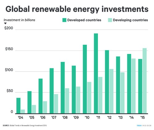 2015 was a watershed moment for the future of energy