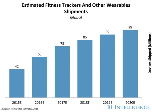 Wearable devices can become more popular if they solve this one problem