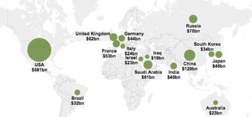 This map shows how the rest of the world doesn't even come close to the US' military spending