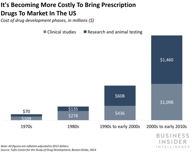 IBM is shuttering its Watson AI tool for drug discovery