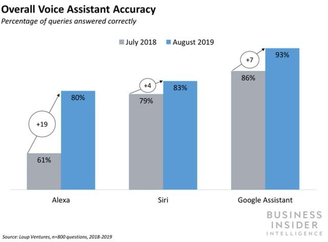 Amazon is improving the accuracy of Alexa's natural language understanding - Business Insider