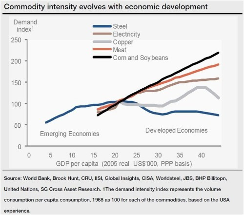 How Commodity Demand Evolves When Emerging Markets Mature