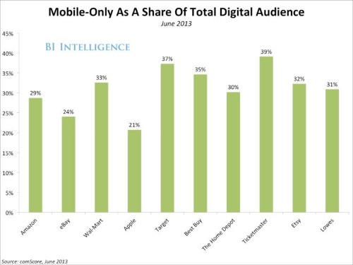 You'll Be Surprised By Which Retailers Are Most Mobile-Centric (Hint: It's Not Amazon Or eBay)